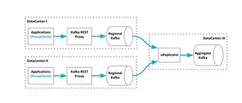 visualize data sets   web  uber engineerings