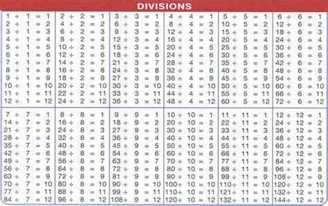 table de multiplication et division a imprimer tables de division webclasse