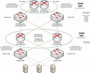 Cisco - Trying To Test A Virtual Lab Vrrp Configuration For Stp Issues