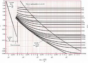 Moody Chart  5