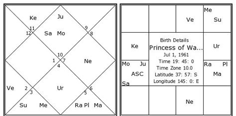 princess  wales diana birth chart princess  wales diana kundli horoscope  date