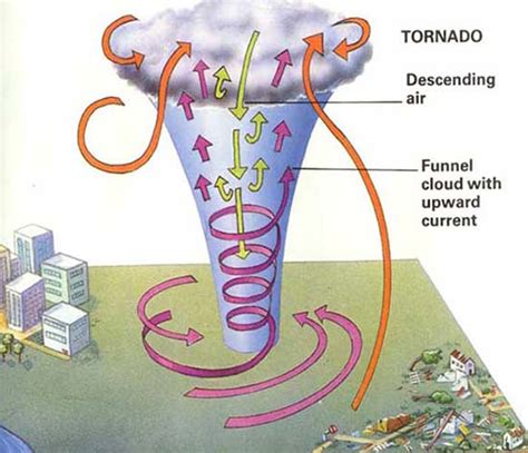300 Kilometers Is How Many Mph by Other Tornado Like Phenomena Which Exist In Nature Include