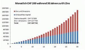 Zinsen Pro Monat Berechnen : lll geld sparen so werden sie million r sparen ~ Themetempest.com Abrechnung