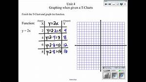 Graphing Functions Using T Charts  Math 8