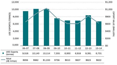 export bureau australia s uranium production and exports asno annual