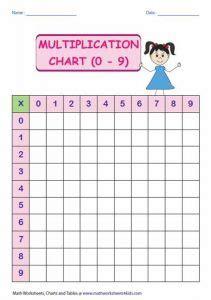 fun blank multiplication charts  kids