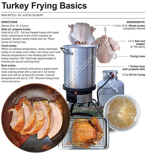 turkey frying fried deep fryer cooking times basics printable version recipes chicken behindthebites breast meat