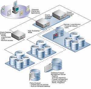 Overview Of The Oracle Database Firewall Installation