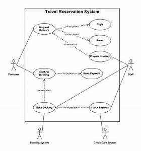 Travel Reservation System Represented By A Use Case