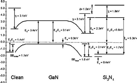 file diagram of band bending interfaces between two fig 6 bands deduced for the clean p type gan surface