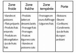 Froid Brassé Ou Ventilé : comment ranger son frigo l 39 actu gdd ~ Melissatoandfro.com Idées de Décoration