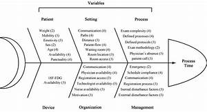 Relevant Factors And Optimization In The Management Of A