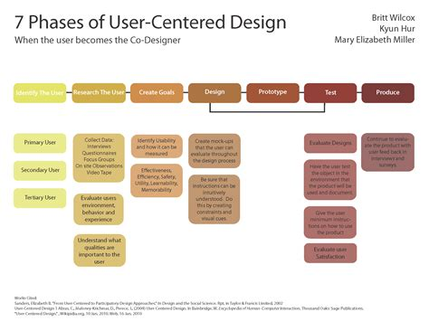 user centered design user centered design kyun elizabeth design for innovation
