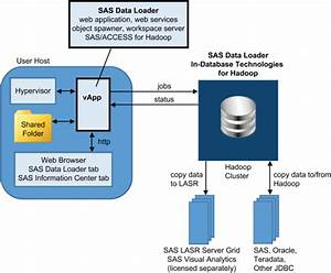 How Does It Work     Sas R  Data Loader 2 3 For Hadoop  User U0026 39 S Guide