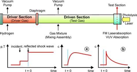 shock tube reaction kinetics