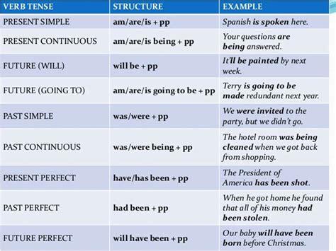 english passive voice   tenses