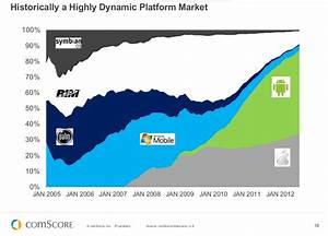 Chart How US Mobile Landscape Changed In 7 Years