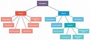 Uml Diagrams - Which Diagram To Use And Why