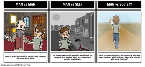 giver literary conflict storyboard  rebeccaray