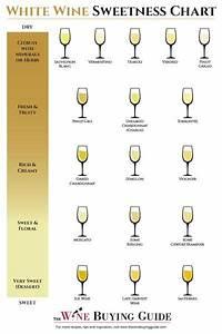 White Wine Sweetness Chart Wine Chart White Wine Sweet