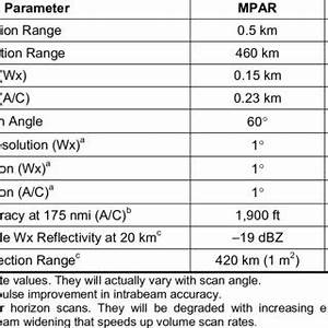 (PDF) Revised Multifunction Phased Array Radar (MPAR ...