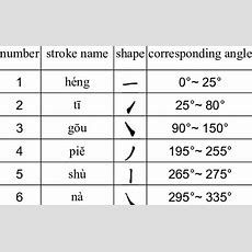 Six Basic Strokes In The System  Download Table