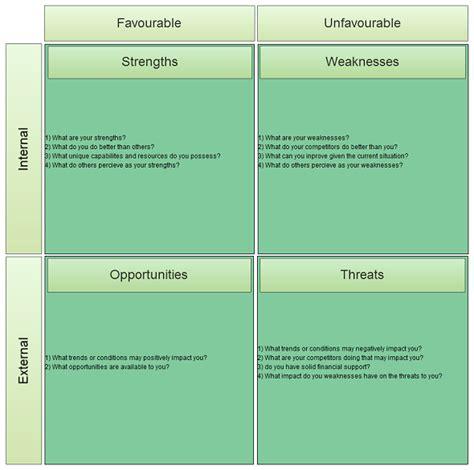 Swot Analysis Template Metro Map Of Swot Analysis Templates