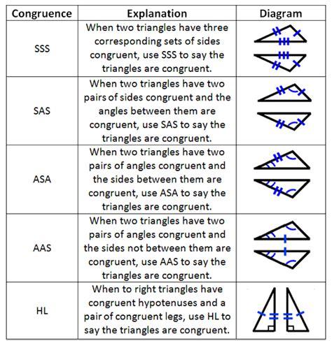 congruence theorems applet