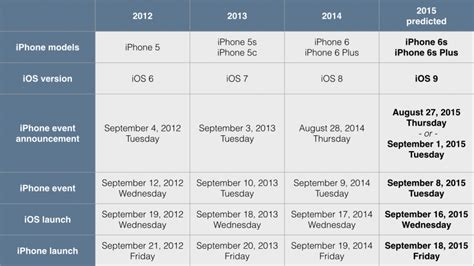 iphone 6 s release date iphone 6s and ios 9 release dates snap snap snap
