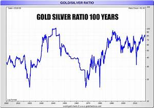 Chart Of Gold Prices Over 100 Years Gold Silver 2019 Major Macro Trends