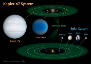 Diagram Comparing Our Solar System With Kepler