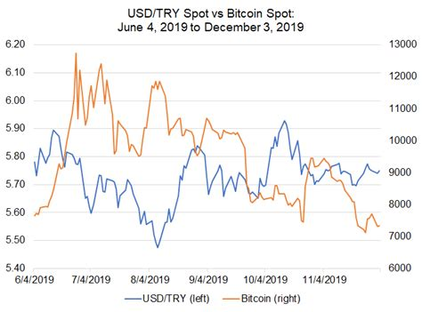 There are various places to buy bitcoin in exchanges for another currency, with international exchangess available as well as local. Bitcoin Price Correlations with Emerging Markets FX: USD/CNH, USD/ZAR Jockey for Lead