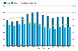 Key Trends in the 2016 Cost vs. Value Report