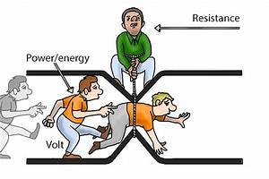 How does electrical resistance work?