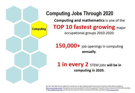 Computing Technology Careers Computer Information