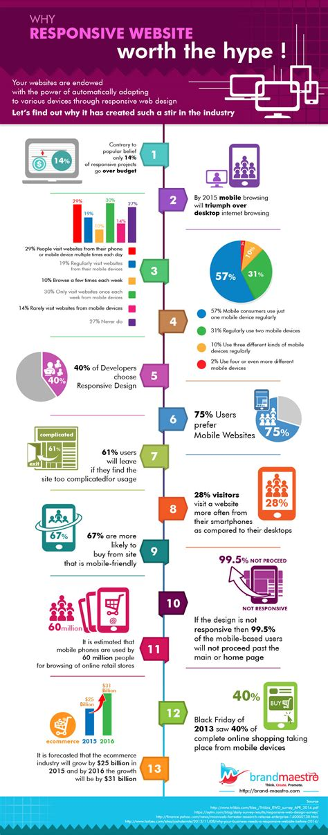 website design services why responsive website worth the hype infographic