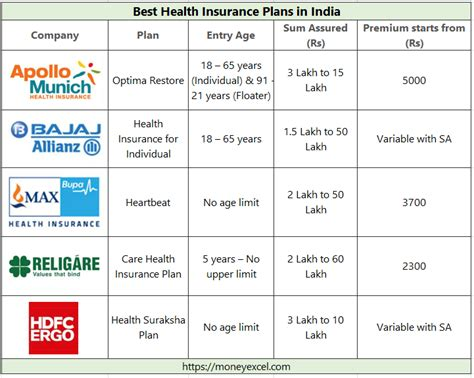 Best Health Insurance Plan - best health insurance plans in india 2018