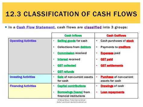 12.3 Classification of cash flows