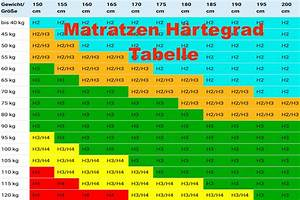 Matratzen Gegen Rückenschmerzen Test : matratzen h rtegrad erkl rt welcher h rtegrad ist der richtige ~ Orissabook.com Haus und Dekorationen