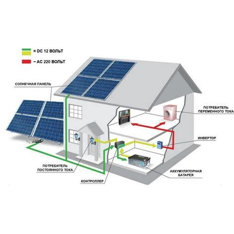 Основные принципы работы солнечных батарей конструкции и материалы солнечных элементов солнечная энергетика