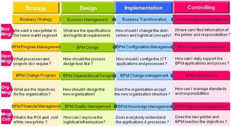 Enterprise Bpm Framework