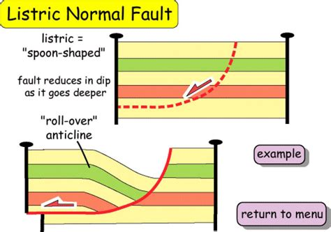 Faults - Listric normal faults