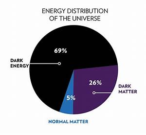 Dark Matter PPT (page 2) - Pics about space