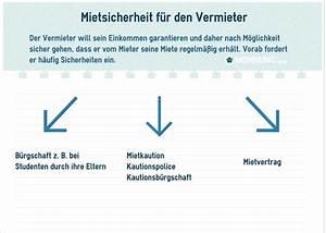 Kaltmiete Berechnen Vermieter : mietsicherheit vergleich mieter und vermieter ratgeber ~ Themetempest.com Abrechnung