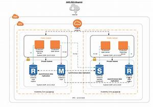 How To Architecture Your Aws Rds Platform  Architecture