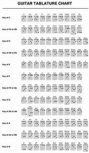 Power Chords Chart Guitar Tabs And Chords Google Search Music Pinterest