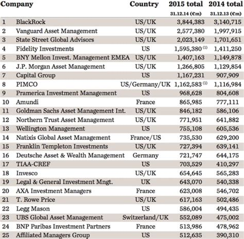 Top 400 Asset Managers 2015 Global Assets Top €50trn. Moving Companies Midland Tx Home Loan Forms. Business Consultant Las Vegas. Physicians Life Insurance Company. Par Electrical Contractors Rn To Bsn Chicago. Ccna Certification Test Cost 1100 Hp Toner. Florida Statute Of Limitations Medical Malpractice. Brochure Templates Free Online. Wall Mounted Display Racks Adams Auto School