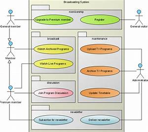 Use Case Diagram - Uml 2 Diagrams