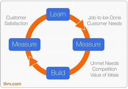 Learn Measure Build Feedback Loop Improve Jtbd
