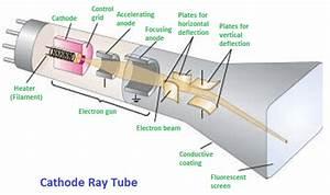 Cathode Ray Tube  Crt   U2013 Physics And Radio